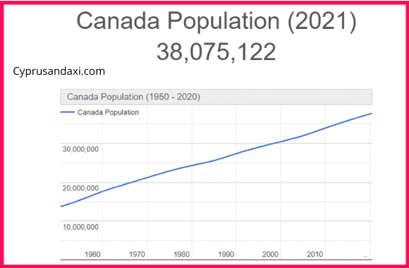 Population of Canada compared to Malaysia