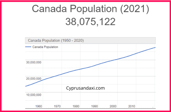 Population of Canada compared to Mexico
