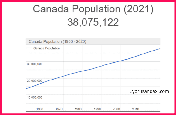 Population of Canada compared to Nepal