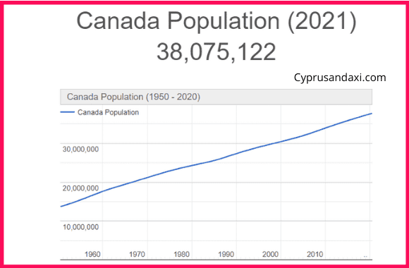 Population of Canada compared to New York City
