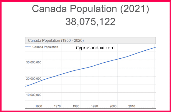 Population of Canada compared to New Zealands