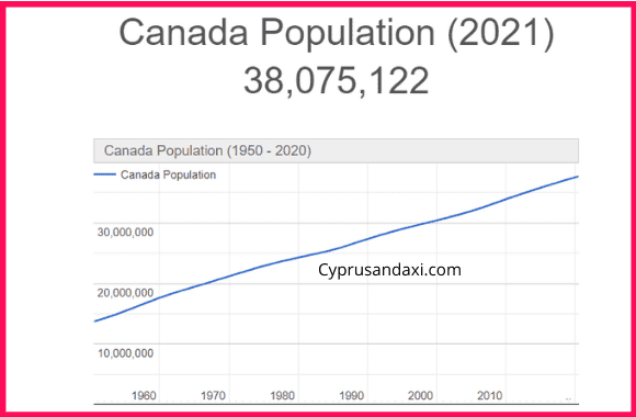 Population of Canada compared to Norway
