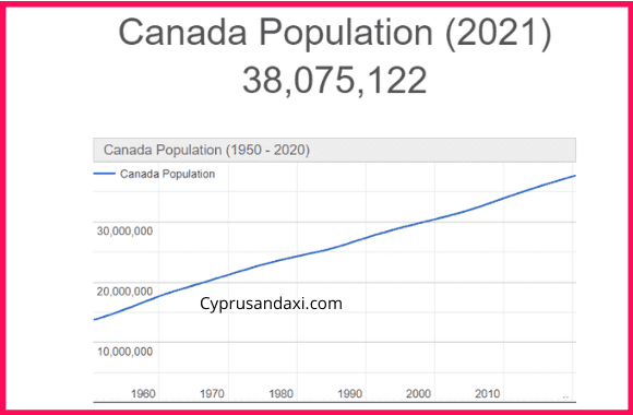 Population of Canada compared to Panama