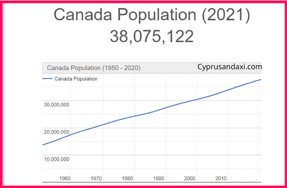 Population of Canada compared to Portugal