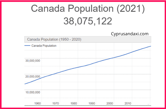 Population of Canada compared to Qatar