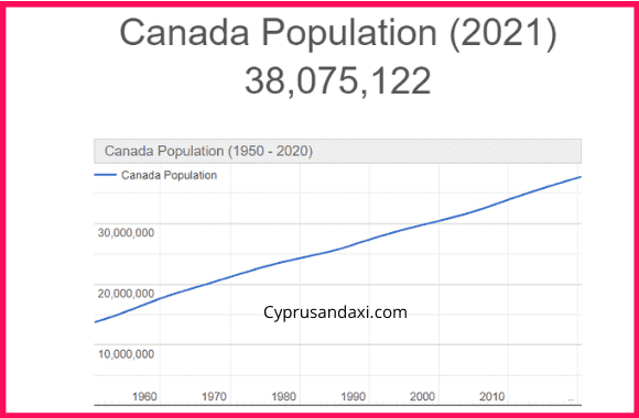 Population of Canada compared to Singapore
