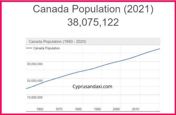 Population of Canada compared to South Africa