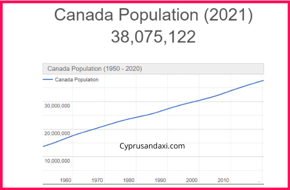 Population of Canada compared to Taiwan