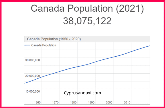 Population of Canada compared to the Netherlands