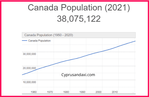 Population of Canada compared to the UK