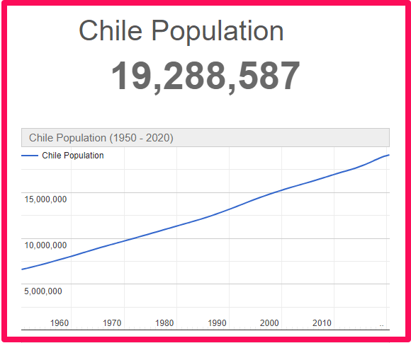 Population of Chile compared to the UK