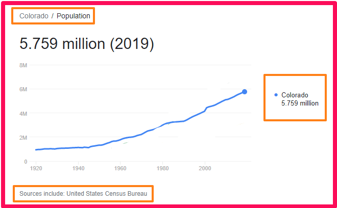 Population of Colorado compared to the UK