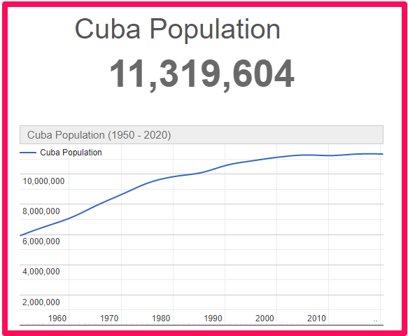 Population of Cuba compared to England