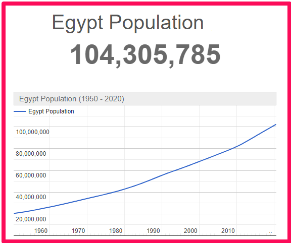 Population of Egypt compared to Canada