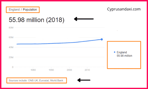 Population of England compared to Costa Rica