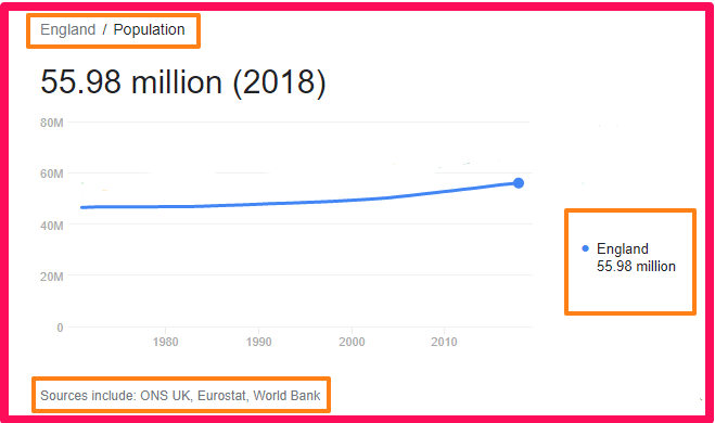 Population of England compared to Malta