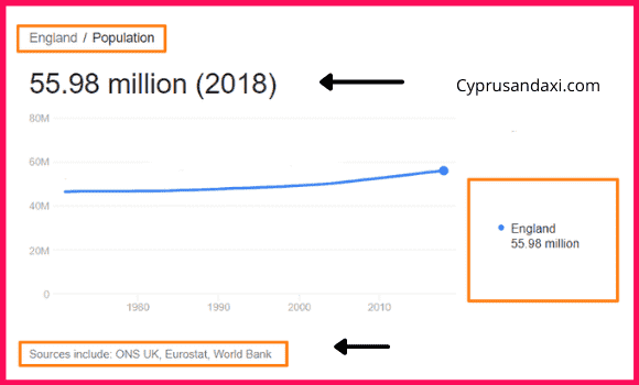Population of England compared to New South Wales
