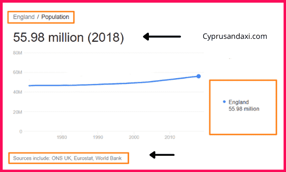 Population of England compared to Vancouver Island