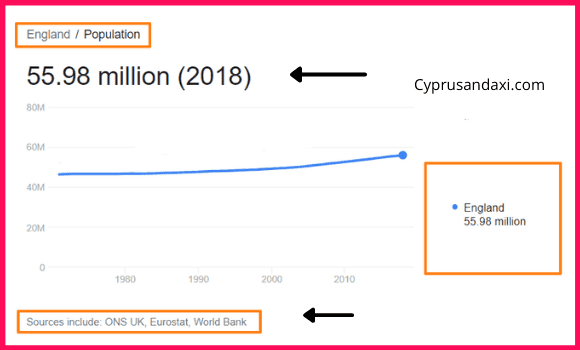Population of England compared to Western Australia