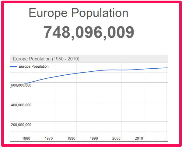 Population of Europe compared to Australia