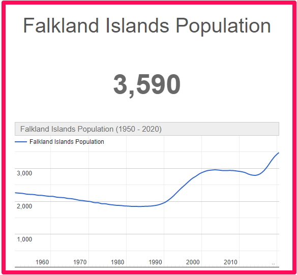Population of Falkland Islands compared to Wales