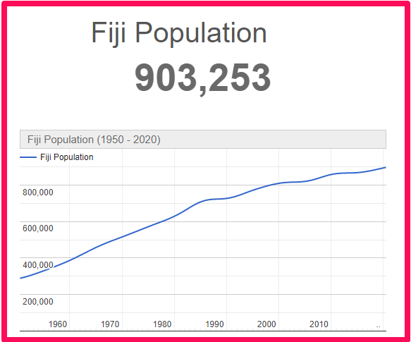Population of Fiji compared to the UK