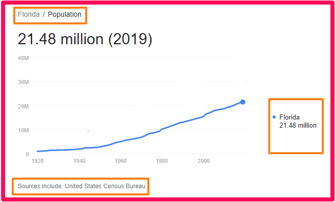 Population of Florida compared to England