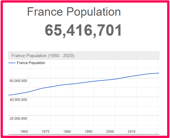 Population of France compared to Canada
