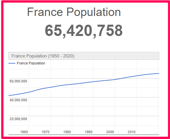 Population of France compared to England