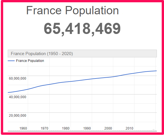 Population of France compared to Malta