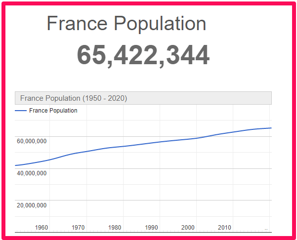 Population of France compared to Scotland