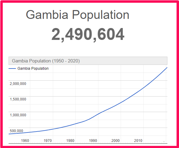 Population of Gambia compared to the UK