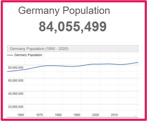 Population of Germany compared to Australia