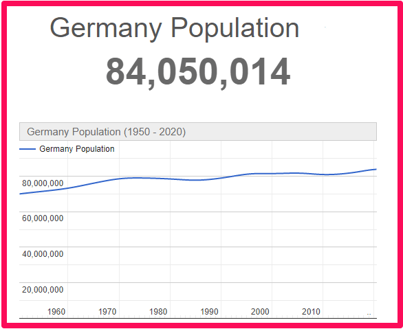 Population of Germany compared to Canada