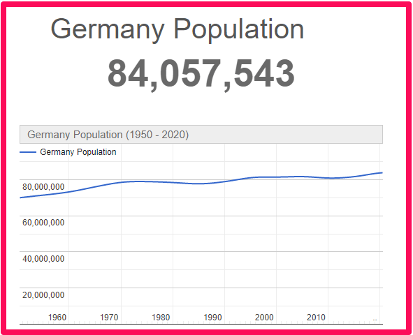 Population of Germany compared to England