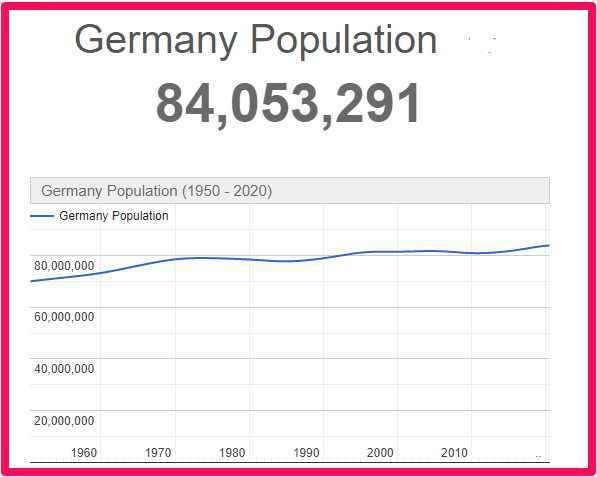 Population of Germany compared to Malta