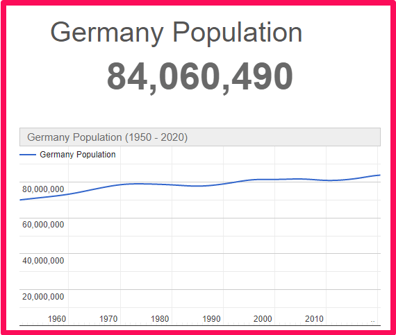 Population of Germany compared to Scotland