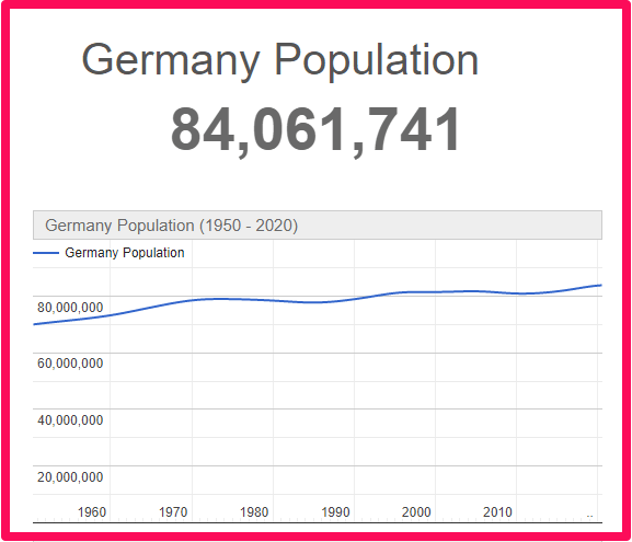 Population of Germany compared to Wales