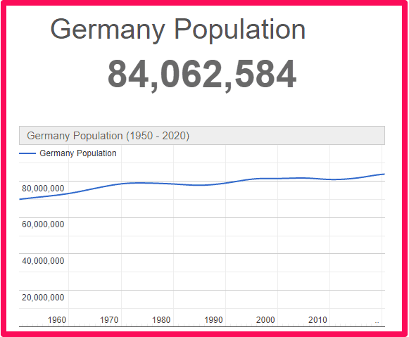 Population of Germany compared to the UK