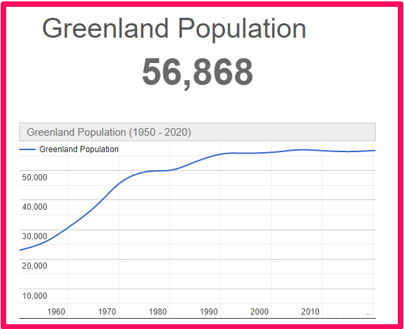Population of Greenland compared to Canada