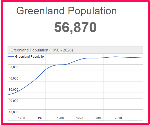 Population of Greenland compared to England