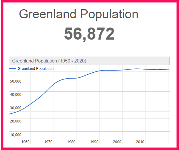 Population of Greenland compared to the UK