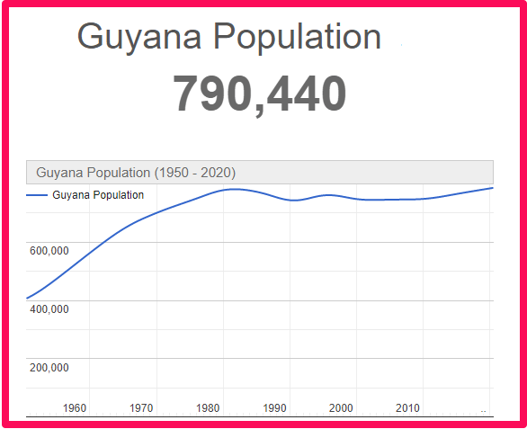 Population of Guyana compared to England