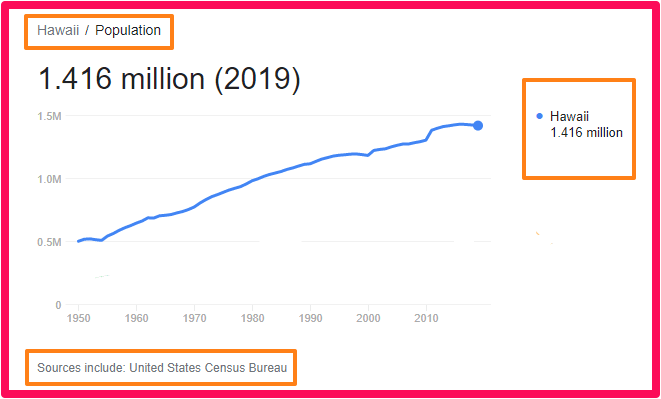 Population of Hawaii compared to England