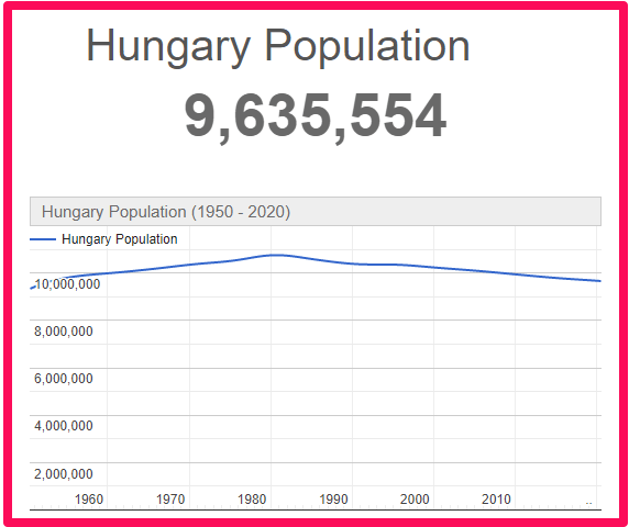 Population of Hungary compared to England