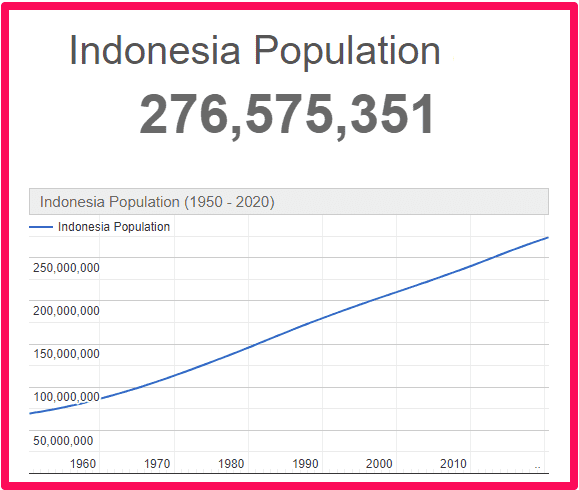 Population of Indonesia compared to the UK