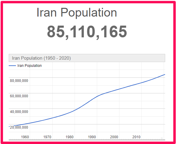 Population of Iran compared to England