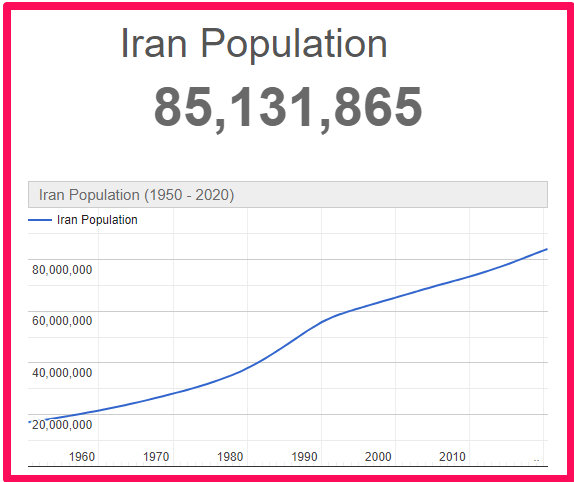 Population of Iran compared to the UK