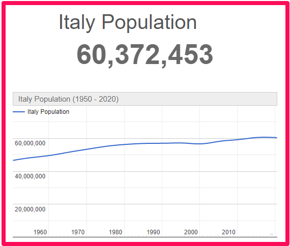 Population of Italy compared to Australia