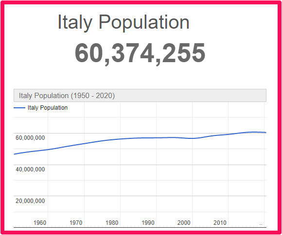 Population of Italy compared to Canada